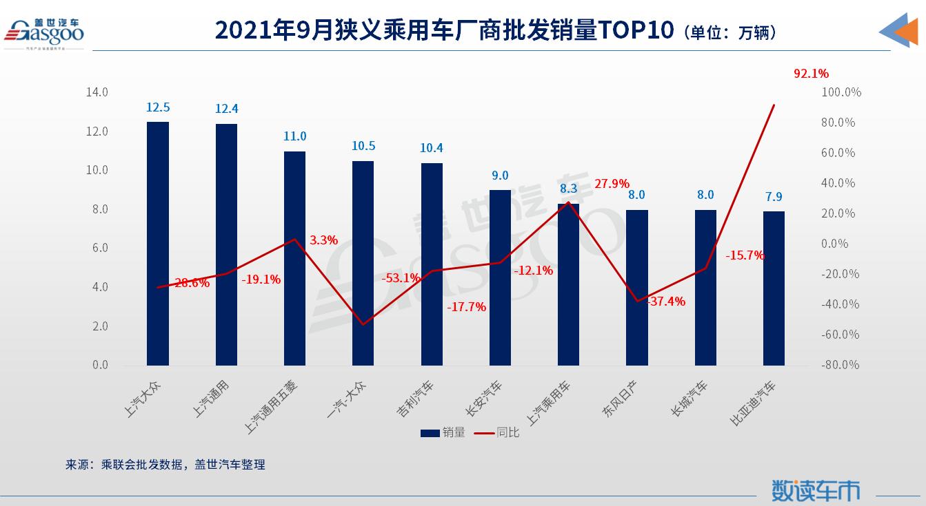 销量,上汽大众,东风日产,上汽通用,汽车销量,车企销量TOP10